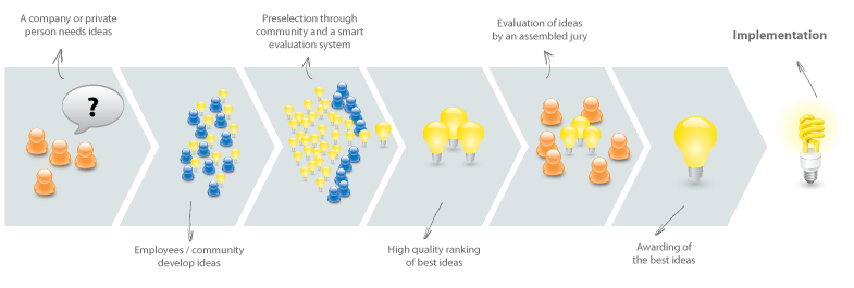 Process of Crowdsourcing